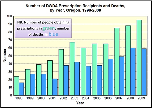 The Oregon voluntary euthanasia experience from 1998 to 2009